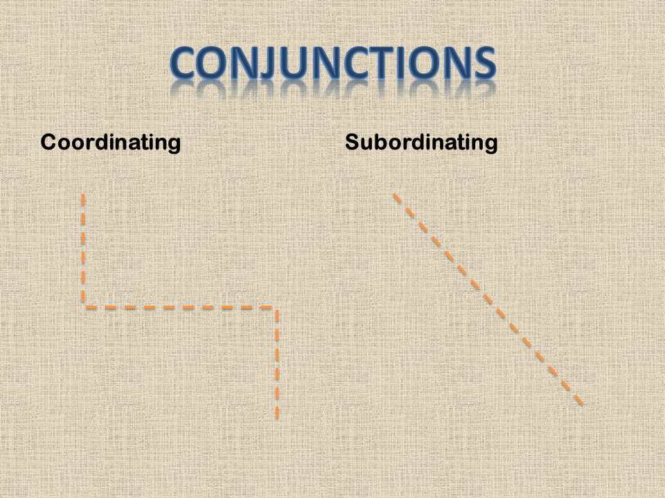 "Coordinating conjunctions are diagrammed on a ""step,"" and subordinating conjunctions are diagrammed on a diagonal."