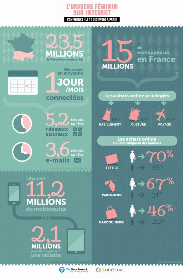 infographie-univers feminin sur internet