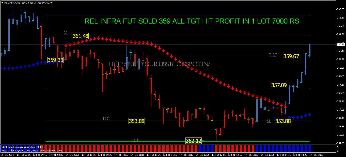 Automated trading system mcx