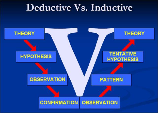 what is inductive research