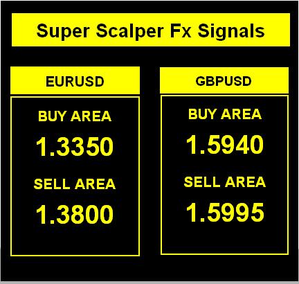 free scalper Forex signals