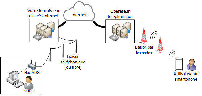INTERNET PAR CABLE ET 4G