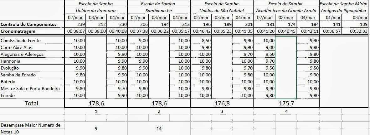 http://1.bp.blogspot.com/-2X-o822X4H0/UxgkMUGzNMI/AAAAAAAACNU/Q7v2uOB9HUc/s1600/VEJA+MAPA+DAS+NOTAS+ESCOLAS+DE+SAMBA+DE+ARROIO+GRANDE+CARNAVAL+2014.jpg