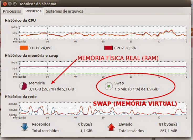 Uso de memória SWAP no sistema