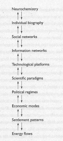 Neurochemistry  <-> Individual biography <-> Social networks <-> Information networks <-> Technological platforms <-> Scientific paradigms <-> Political regimes <-> Economic modes <-> Settlement patterns <-> Energy flows