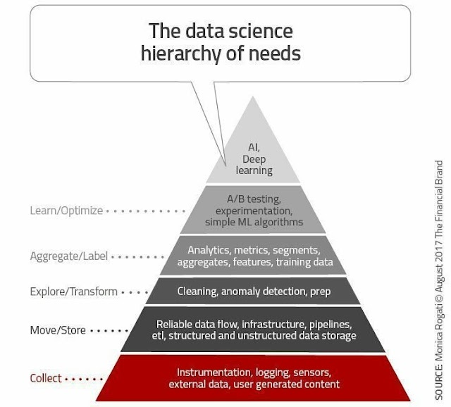 The data science hierarchy of needs