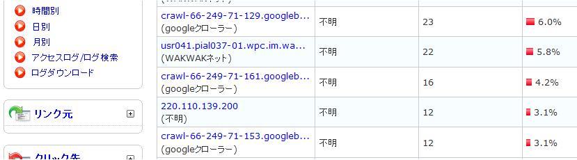 Googleクローラーのアクセス数