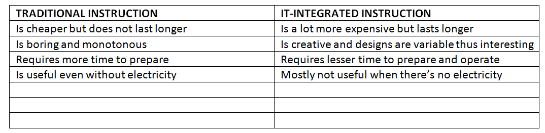 The North Star Basic Concepts Of Integrating Technology In Instruction