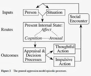 violence in the media causes aggression Exposure to media violence leads to increased aggressiveness (for recent  reviews, see anderson & bushman, 2002 bushman & anderson, 2001)  nonetheless.