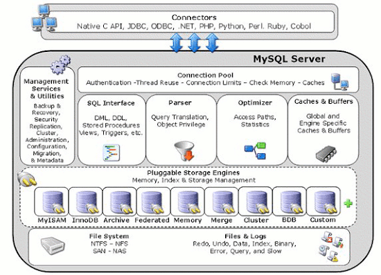 The MySQL pluggable storage engine architecture