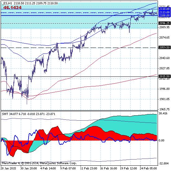 S&P 500. Снова начинаем продавать Америку