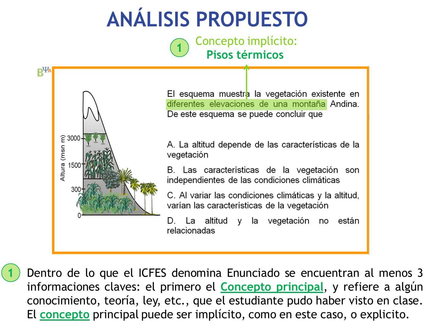 ANÁLISIS DE LA PREGUNTA TIPO ICFES PARA CIENCIAS NATURALES | IDEAS ...