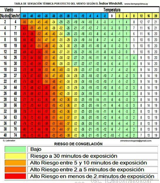 TABLA DE SENSACIÓN TÉRMICA POR EFECTO DE LA COMBINACIÓN ENTRE BAJAS TEMPERATURAS Y VIENTOS FUERTES.