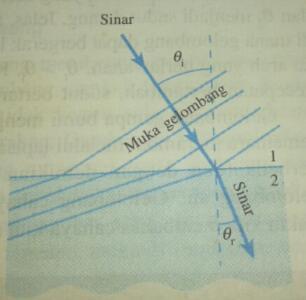 Pembiasan gelombang juga dapat didemonstrasikan dengan menggunakan sebuah tangki riak,Pembelokkan berkas gelombang yang ditransmisikan,baca selengkapnya