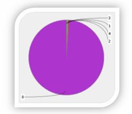 Gráfico de distribución de componentes conexos