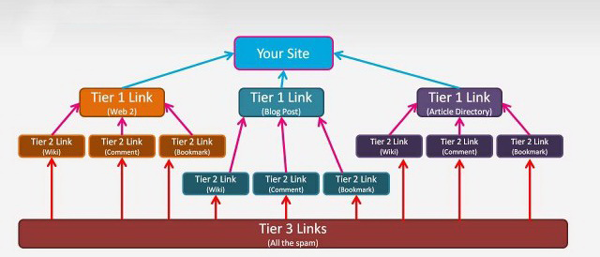 Learn How to Get Traffic with Article Marketing