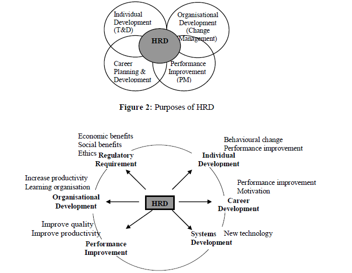 Dissertation on hrd