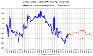 Annual change in prime working age population