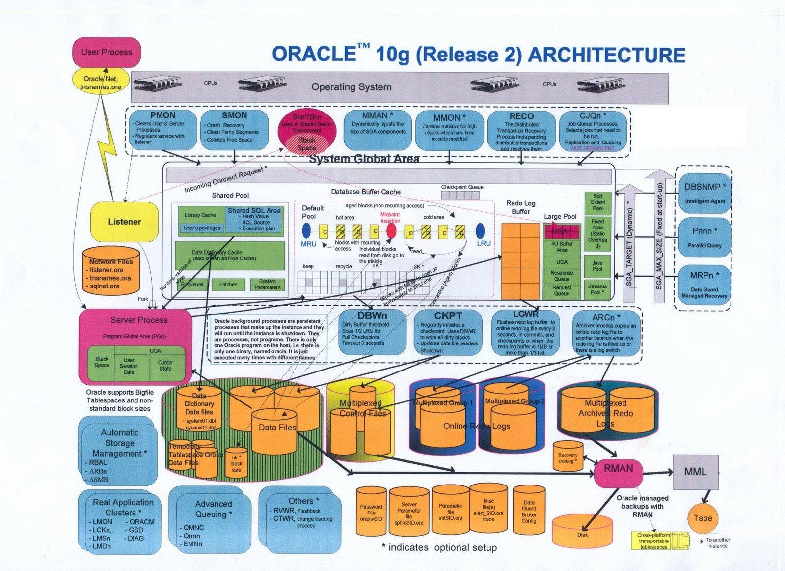Oracle 10g Database Architecture.