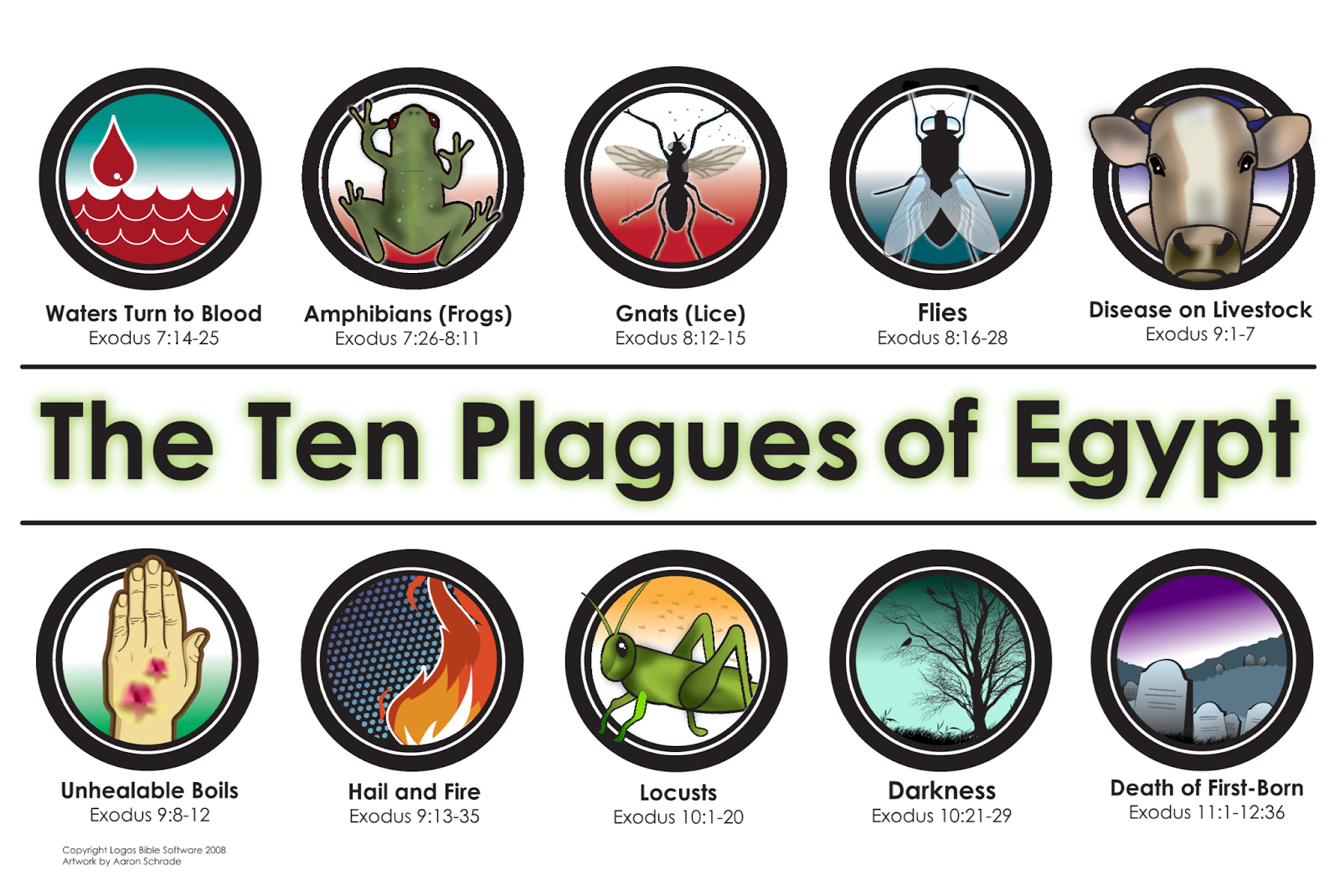 What are the 10 plagues of Egypt?