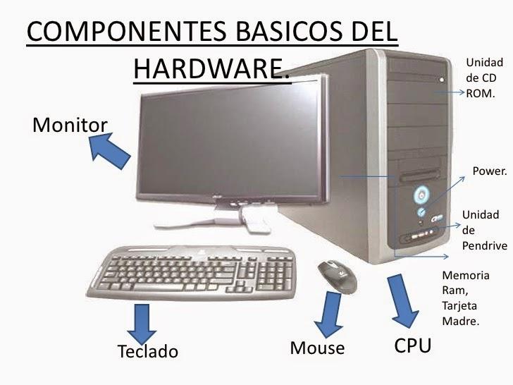 Inform Tica Hardware Componentes De Una Computadora Y