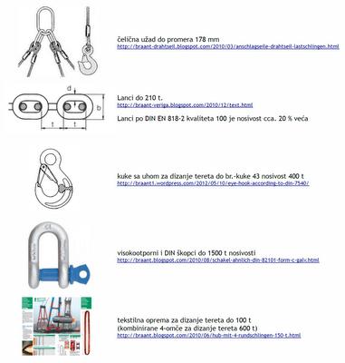 čelična užad, lanci, škopci, priveznice i trake