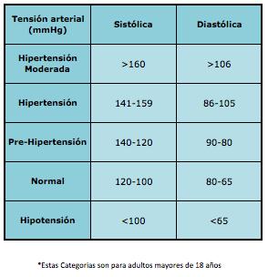 resultados de la tensión arterial Hipertensión