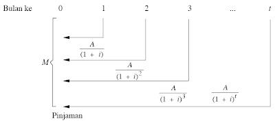 perhitungan anuitas