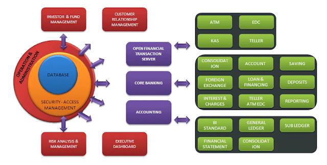 Sistem Aplikasi Perbankan (BPR)