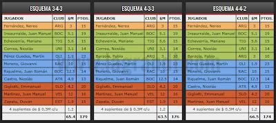 Equipos Ideales Gran DT Clausura 2012 Fecha 16