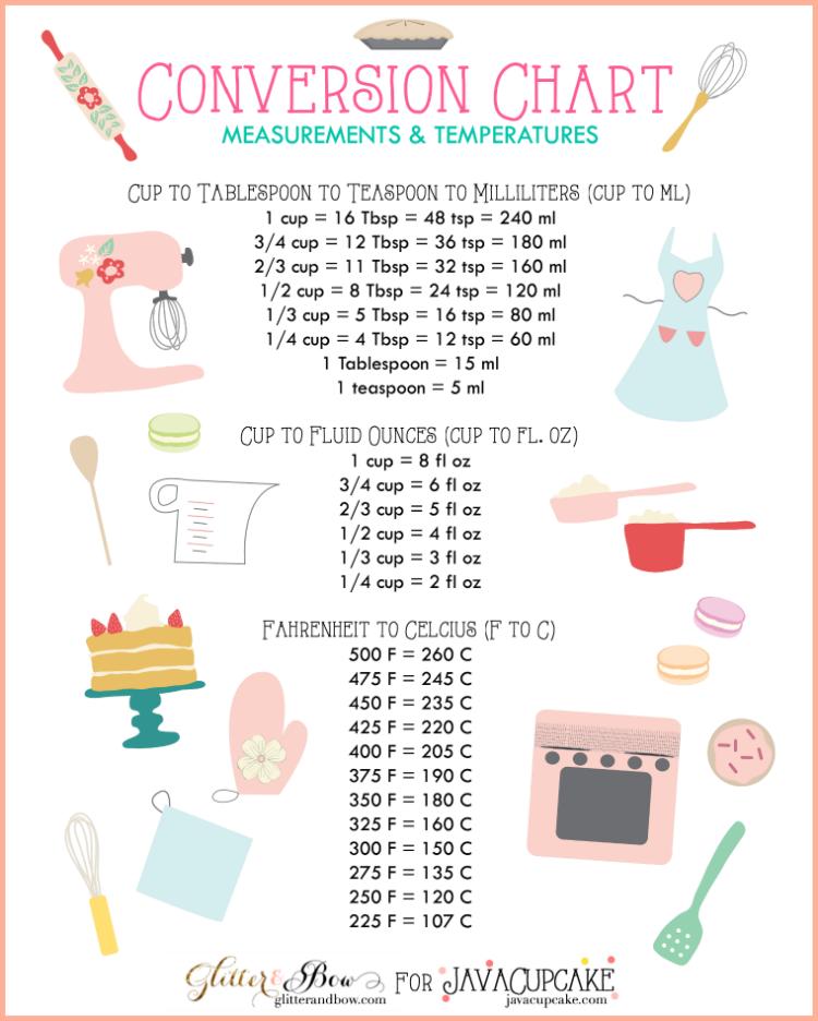 Free Printable Baking Conversion Charts Rkc Southern