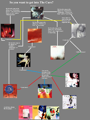 Flowchart: The Cure