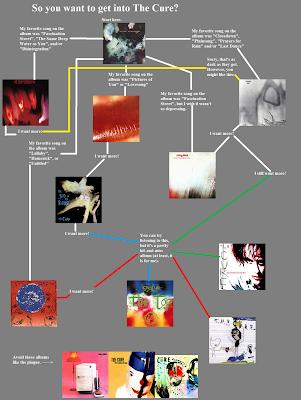 Flowchart: The Cure