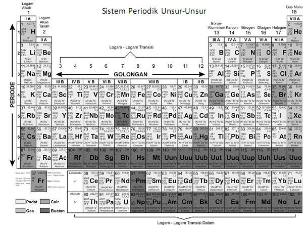 Nanang atlazt alezana tabel periodik unsur urtaz Gallery