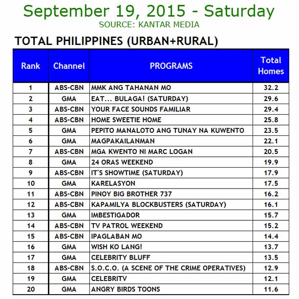 ABS-CBN vs GMA TV ratings September 19, 2015