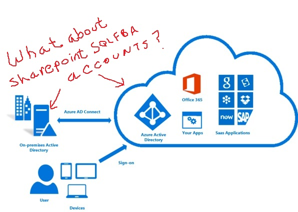 sharepoint online forms based application