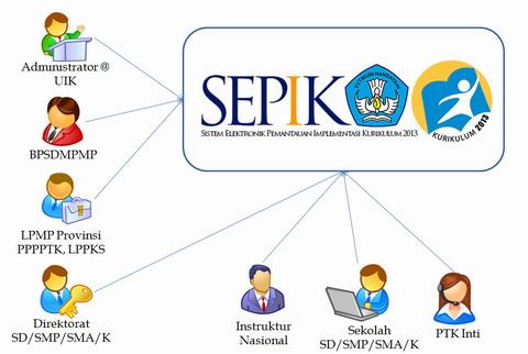 SEPIK: Situs Pemantauan Implementasi Kurikulum 2013