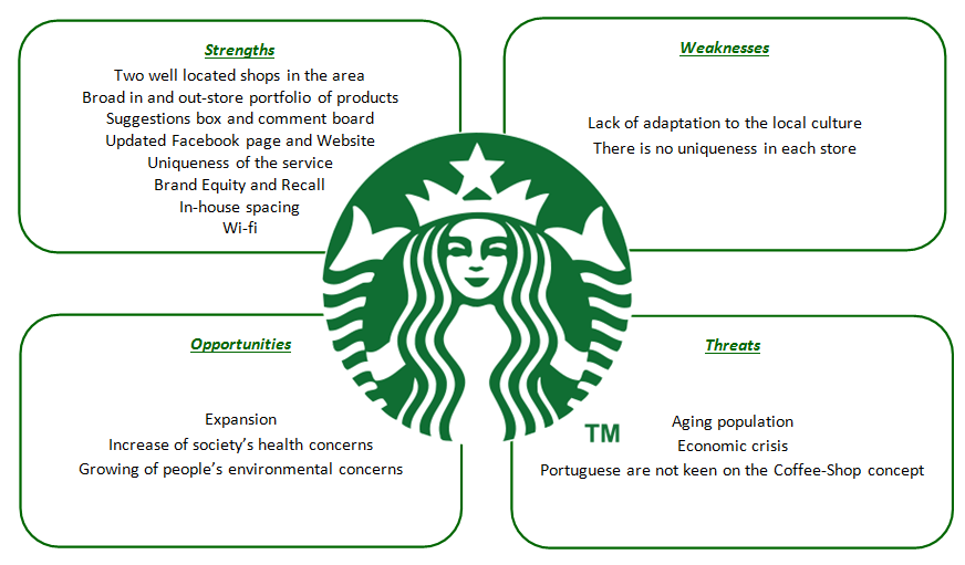 starbucks case study with bcg matrix The bcg matrix what you have done is at multidivisional level, you should have also done on its product portfolio the boston consulting group matrix is determine the.