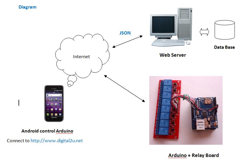 ទស្សនាវដ្ដីអេឡិចត្រូនិចកម្ពុជា android control arduino