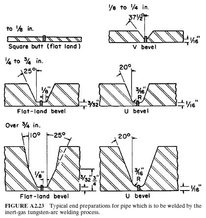 Backing Rings For Pipe Welding Pipe Coupons Wtti Store