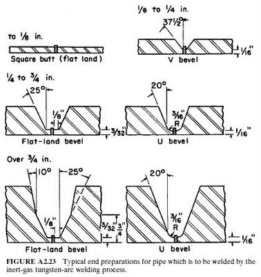 250166874 fig1 Fig 1 Welding By Local Cavity Method 1 Welding Nozzle 2 Welding Wire 3 in addition Tig Welding furthermore Electrode Classification Chart furthermore Welding Joints And Symbols also Types Of Weld Joints. on arc welding process