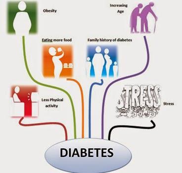 Ciri-ciri Penyakit Diabetes atau Kencing Manis
