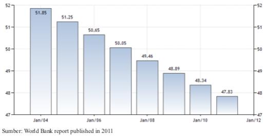 Ilmu pengetahuan sosial smp komposisi penduduk indonesia diagram angka ketergantungan penduduk indonesia tahun 2004 2012 ccuart Gallery