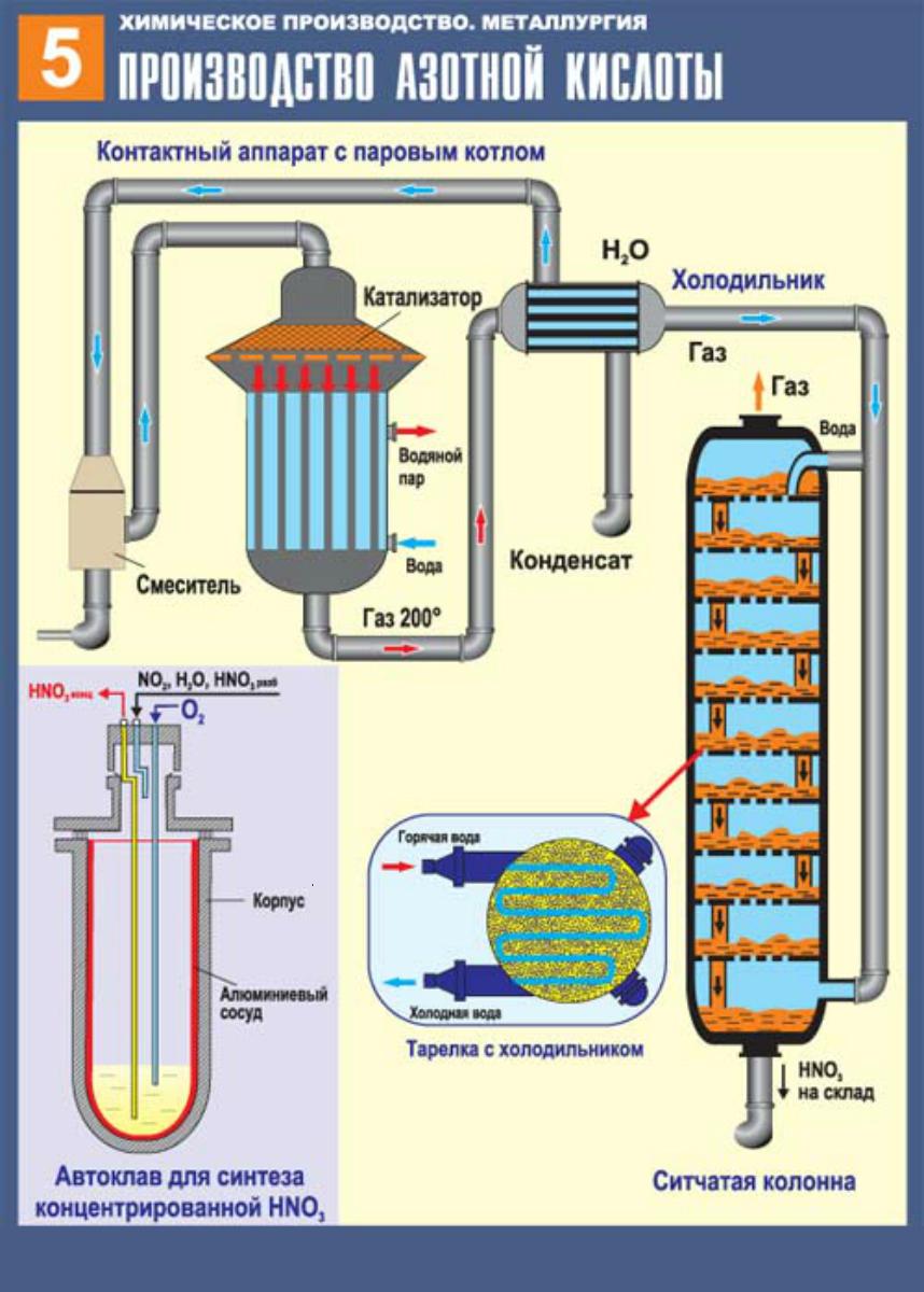 Азотная кислота изготовление в домашних условиях