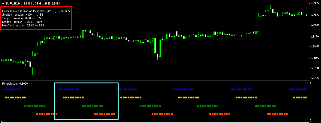 Forex session time chart