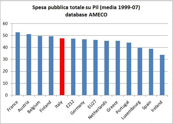 spesa pubblica italia europa