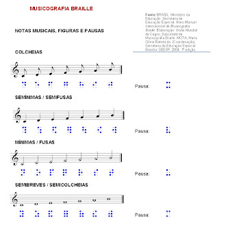 QUADRO GERAL DOS SINAIS BÁSICOS DA MUSICOGRAFIA BRAILLE