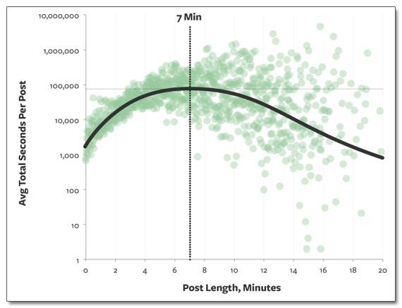 La longueur idéale d'un billet de blog