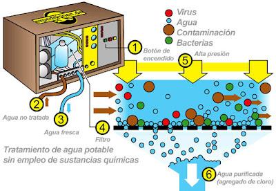 osmosis inversa, purificación del agua, tratamiento del agua, proceso de purificación del agua, procesos de purificación del agua
