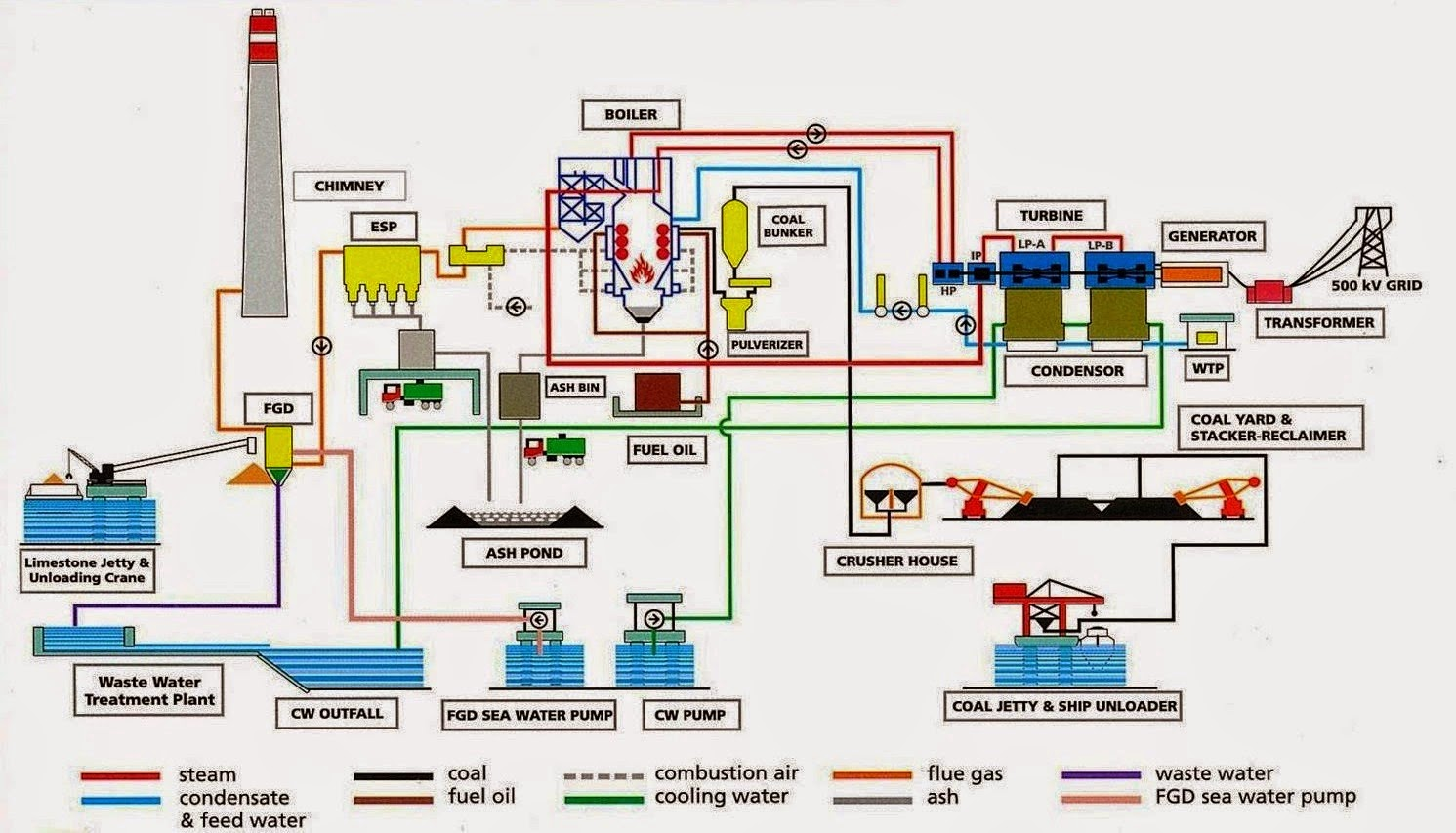 Proses flow pltu batubara dunia pltu proses flow diagram pltu superheated ccuart Choice Image